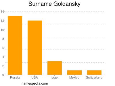 Surname Goldansky