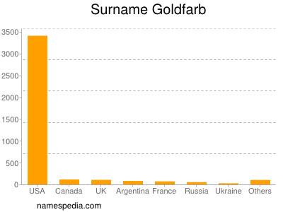 Surname Goldfarb
