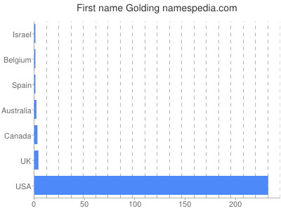 Given name Golding