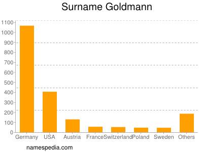 Familiennamen Goldmann