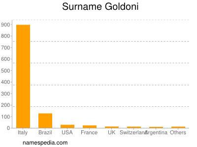 Surname Goldoni