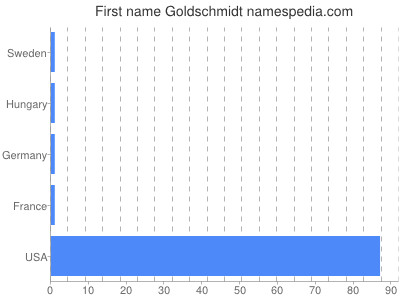 Given name Goldschmidt