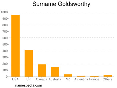 Surname Goldsworthy