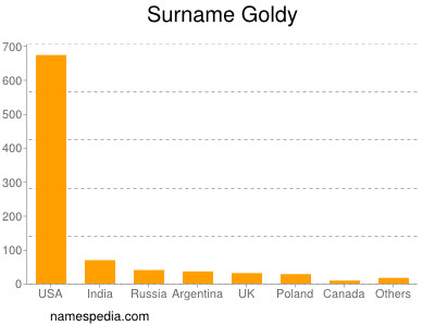 Surname Goldy