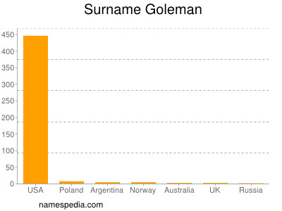 Surname Goleman