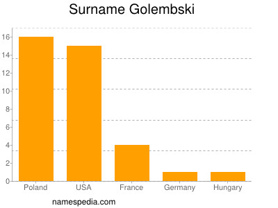 Surname Golembski