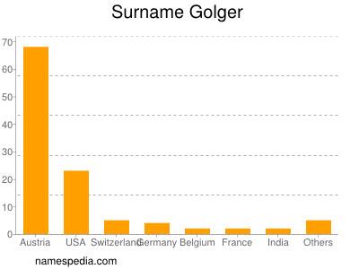 Surname Golger