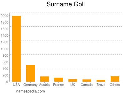 Surname Goll