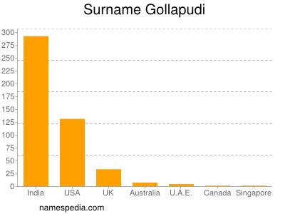 Surname Gollapudi
