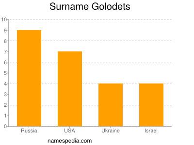 Surname Golodets