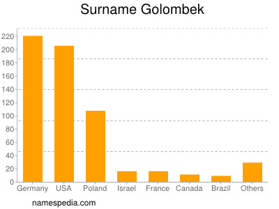 Surname Golombek