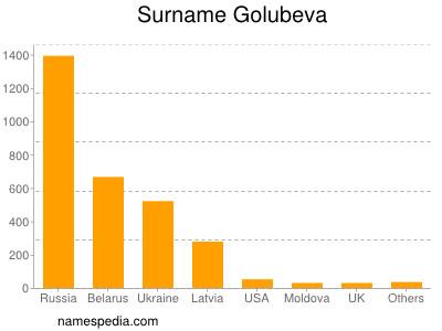 Surname Golubeva