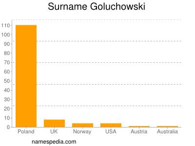 Familiennamen Goluchowski