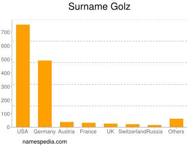 Surname Golz