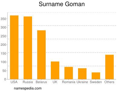 Surname Goman