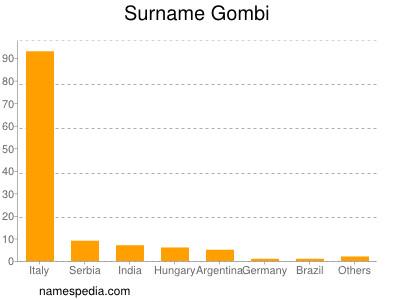 Surname Gombi
