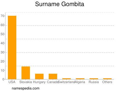 Surname Gombita