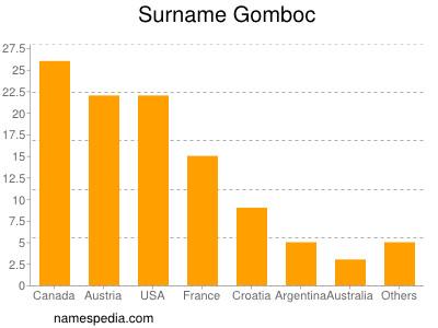 Surname Gomboc