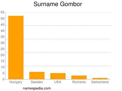 Familiennamen Gombor