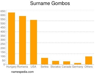 Surname Gombos