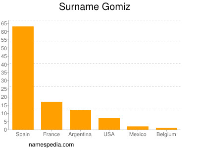 Surname Gomiz