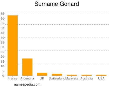 Surname Gonard