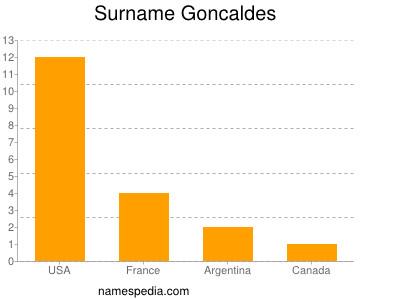 Surname Goncaldes