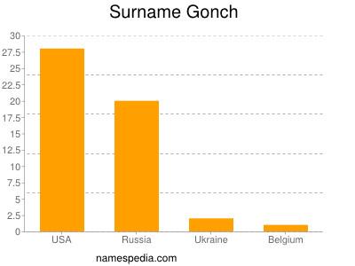 Familiennamen Gonch