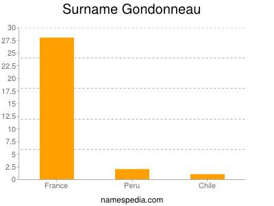Surname Gondonneau