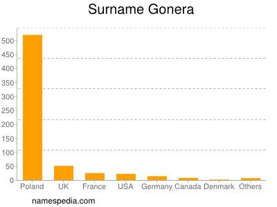 Surname Gonera