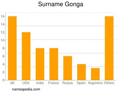 Surname Gonga