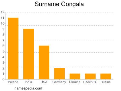 Surname Gongala