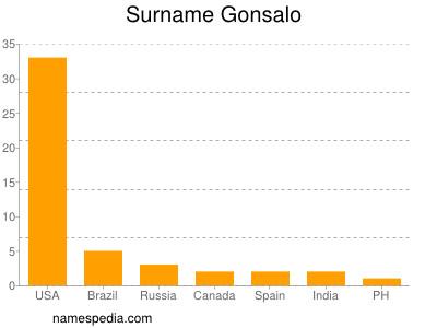 Surname Gonsalo