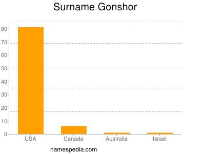 Surname Gonshor