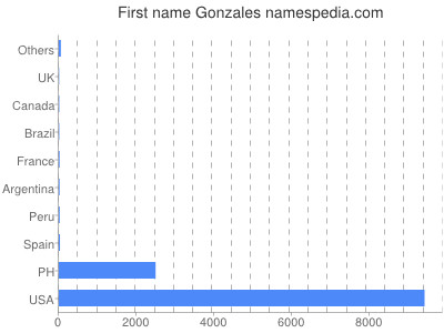 Given name Gonzales