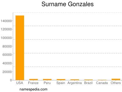 Surname Gonzales