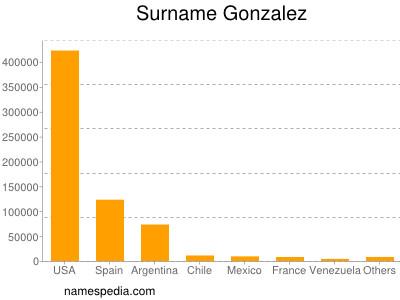 Surname Gonzalez