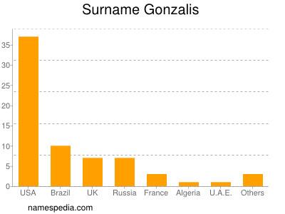 Familiennamen Gonzalis