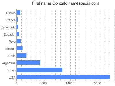 Given name Gonzalo