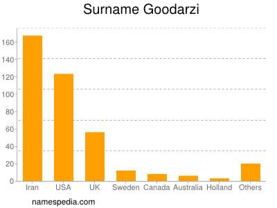 Surname Goodarzi