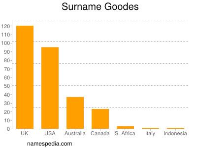 Surname Goodes