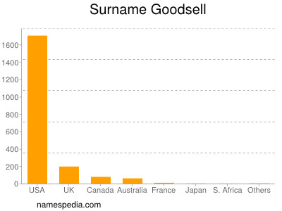 Surname Goodsell