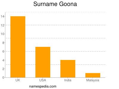 Familiennamen Goona