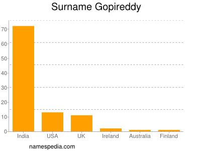 Surname Gopireddy