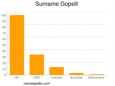 Surname Gopsill