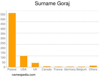 Surname Goraj