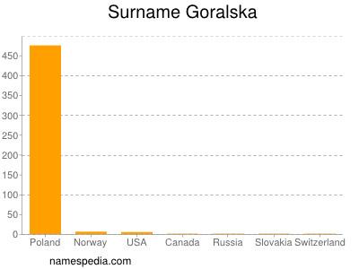 Surname Goralska