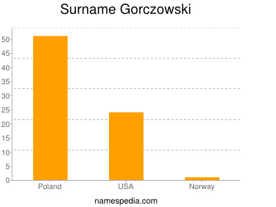 Surname Gorczowski