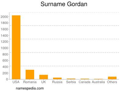 Surname Gordan