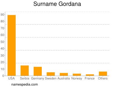 Surname Gordana